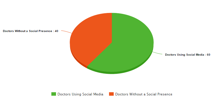 the graph medical recruiter uses shows doctors and pharmaceutical staffing agencies on social
